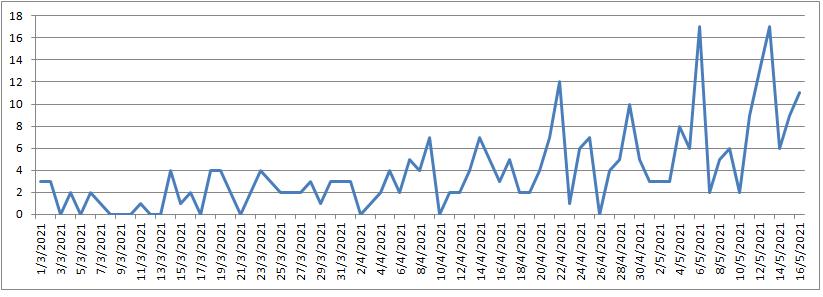 Mendiolaza 97 casos de Covid en 11 días