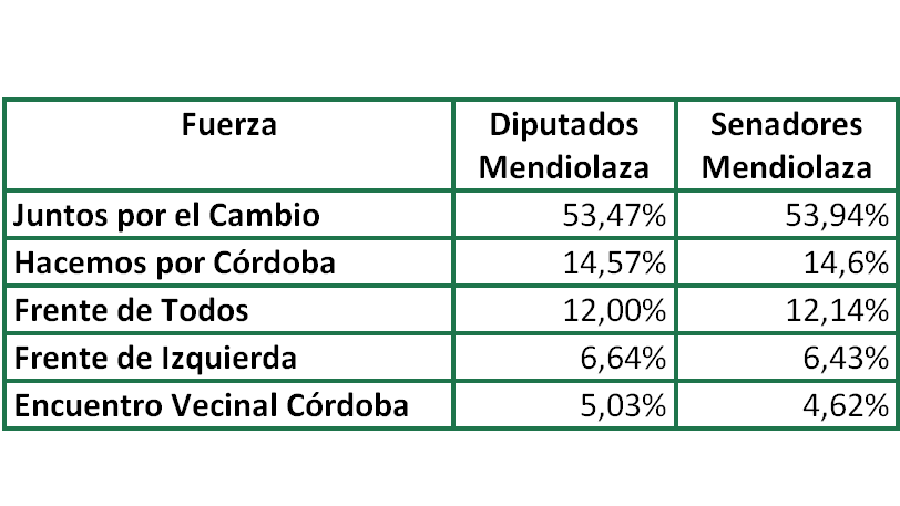 Juez Ganó las PASO en Mendiolaza